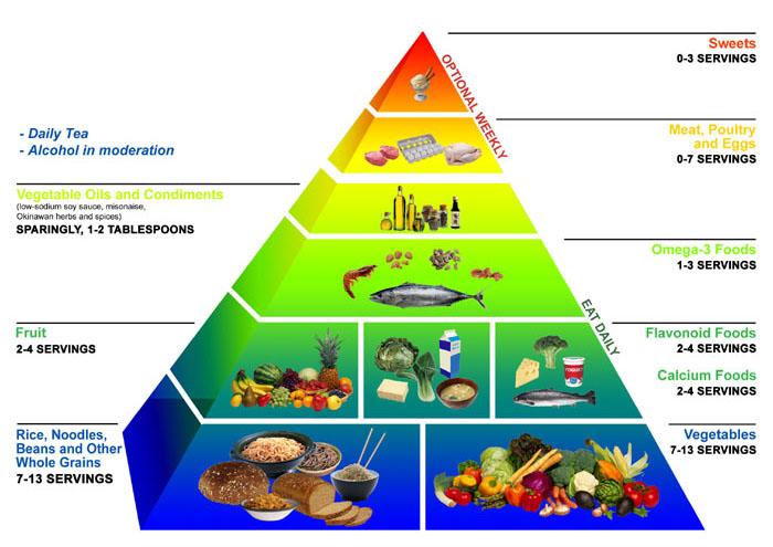 okinawská výživová pyramída